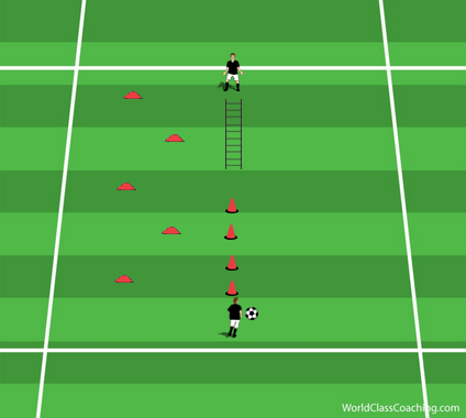 Agility, Receiving and Dribbling Circuit - 1