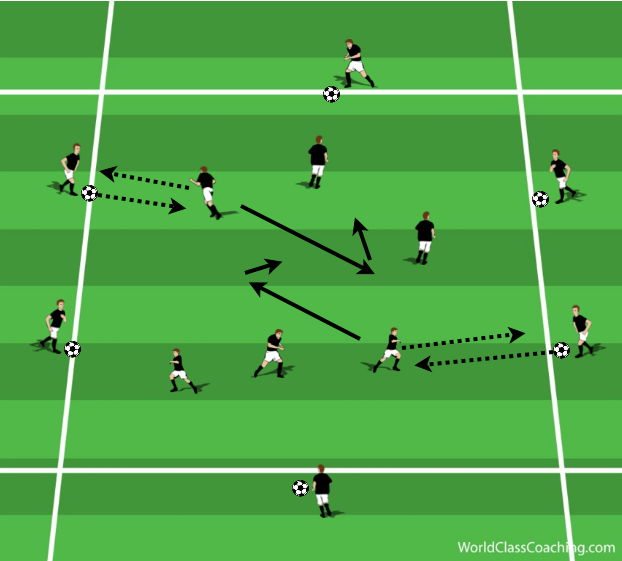 Aerobic endurance in possession game 2v2+4