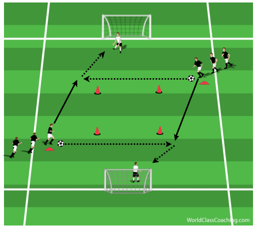 1v1 situations and Anaerobic Power