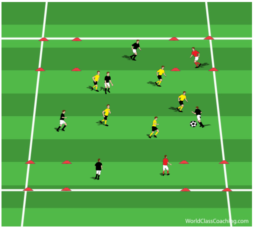 5v5+2 Possession Game With Four End Zones