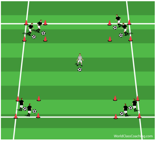 Four Boxes Ball Manipulation and Speed