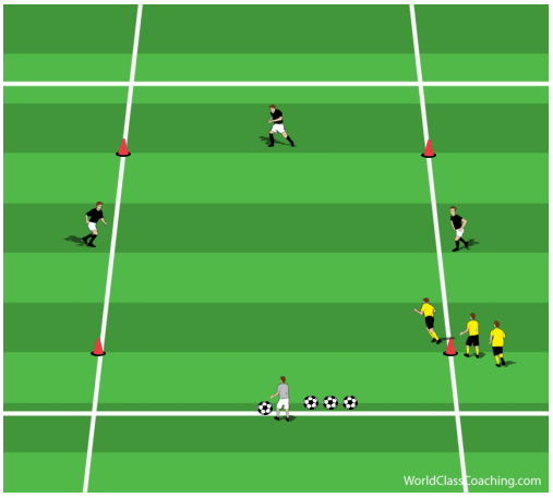 3 v 1 Possession with Speed and Power Endurance
