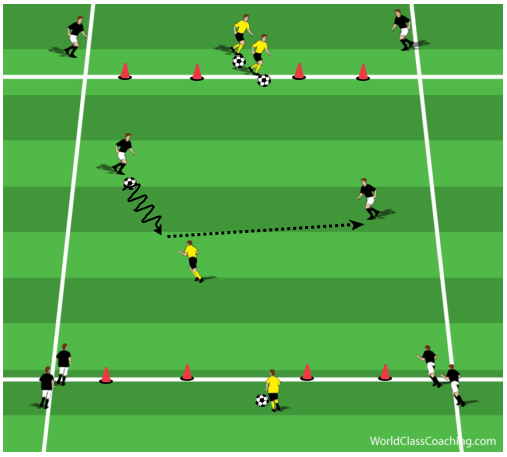 2v1 Practice to Develop Anaerobic Power